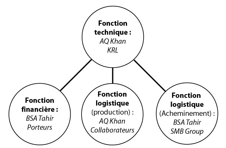 Fig 1 HIERARCHIE distribution des fonctions assurées par le réseau Khan